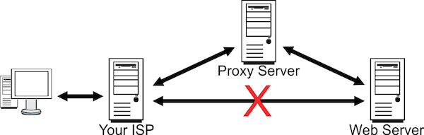 Need a US IP Address? - USA Proxy Servers