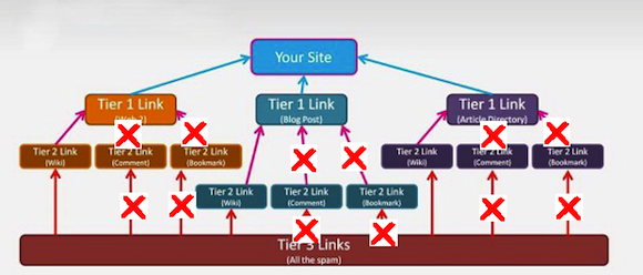 woodwards broken tiered link building