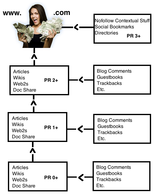 Money Tiered Link Building