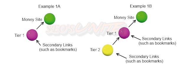 tiered linking seosunite